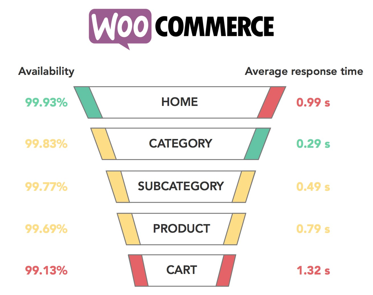Response time specifications of WooCommerce (Source: Quanta)
