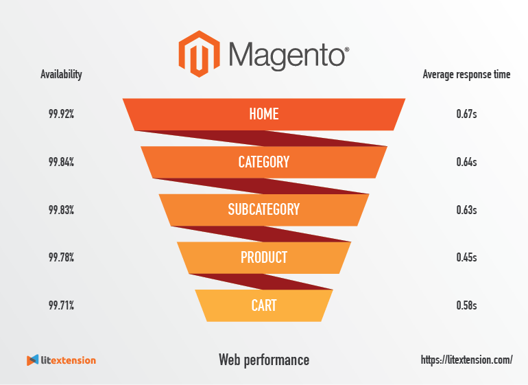 Magento Web Performance time